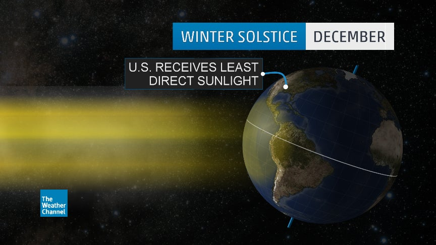 What the Winter Solstice Really Means The Weather Channel