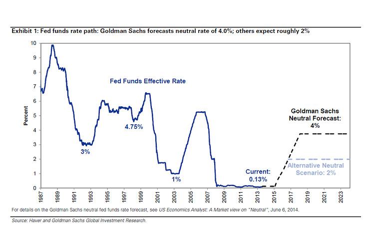 Goldman\u0027s Call on Interest Rates, in Two Charts - MoneyBeat - WSJ