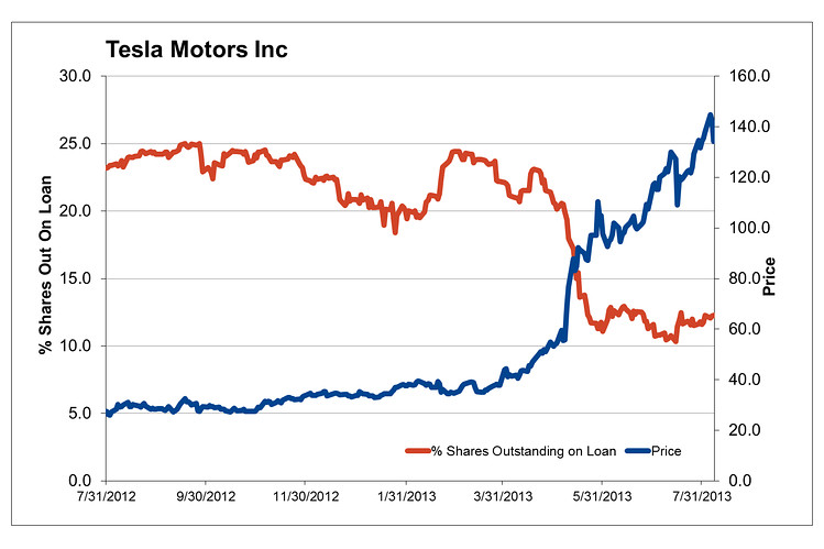 Chart of the Day Tesla Shorts Throw in the Towel - MoneyBeat - WSJ