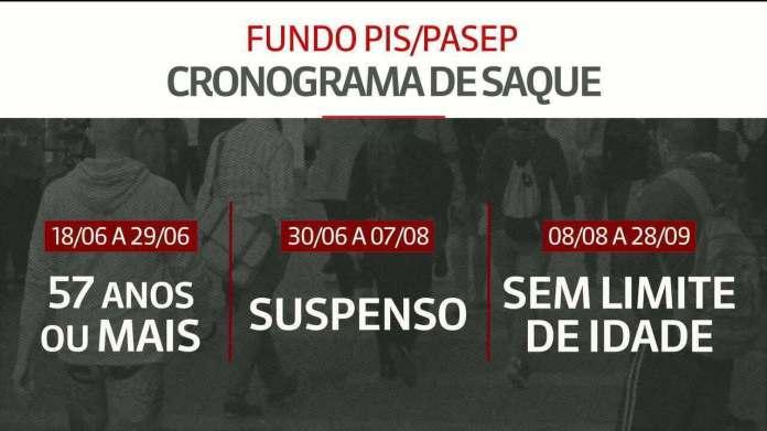 Saques do PIS/Pasep vão injetar R$ 39,3 bi na economia