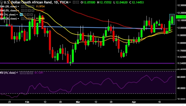 FxWirePro USD/ZAR hits fresh 2-month high at 1215 mark, consistent