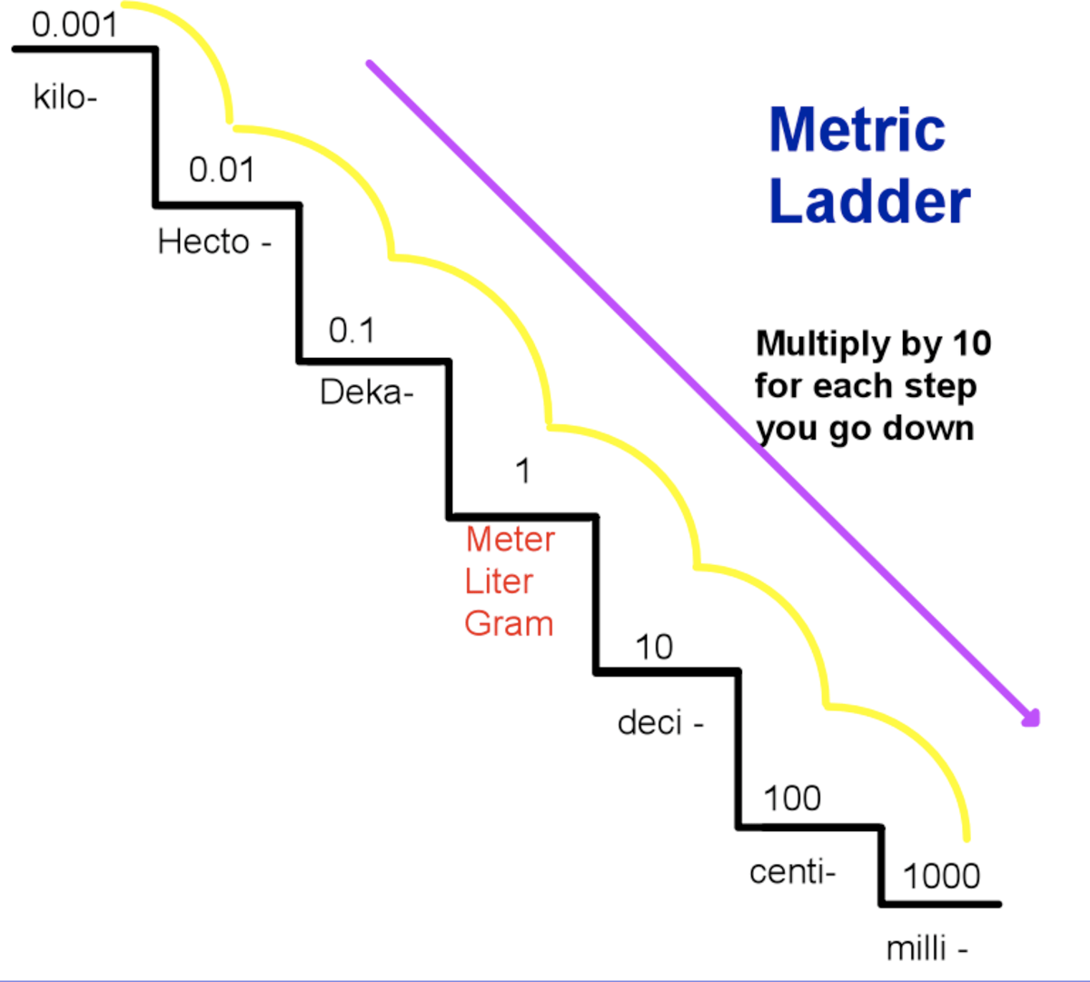The Metric Staircase - Lessons - Tes Teach