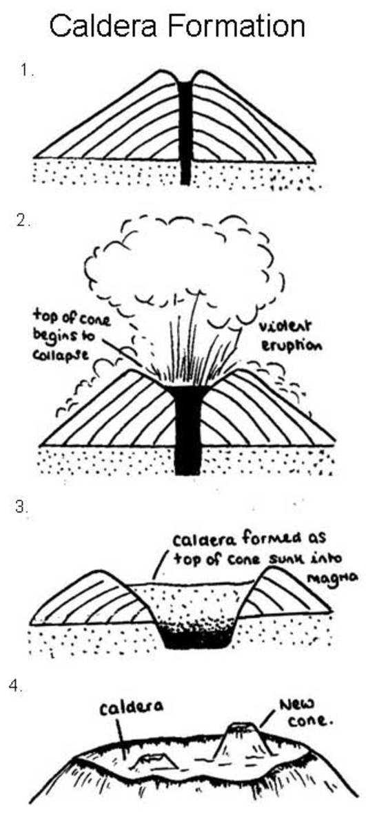 diagram of caldera