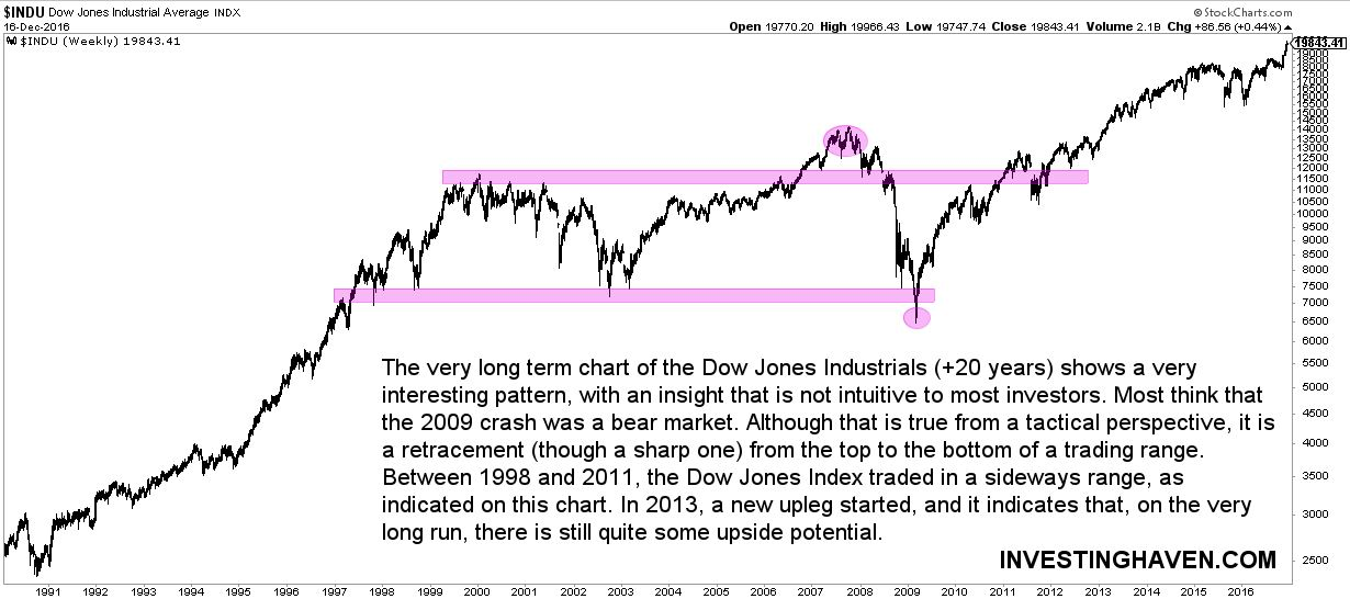 Dow Jones Long Term Chart on 20 Years An Interesting Insight For
