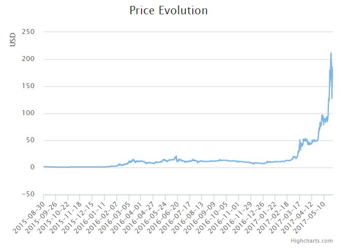 An Ethereum Price Forecast Of $1000 Investing Haven