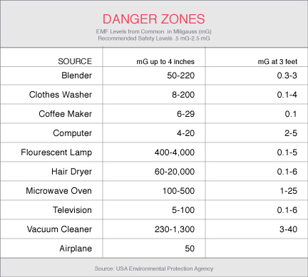 EMFs in the Home - Electromagnetic Field (EMF) Safety from Safe