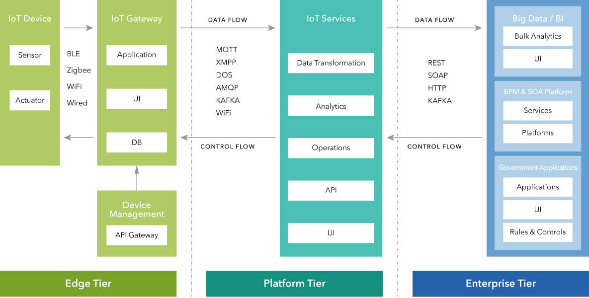 Enterprise Reference Architecture A Primer on IoT-Based Systems