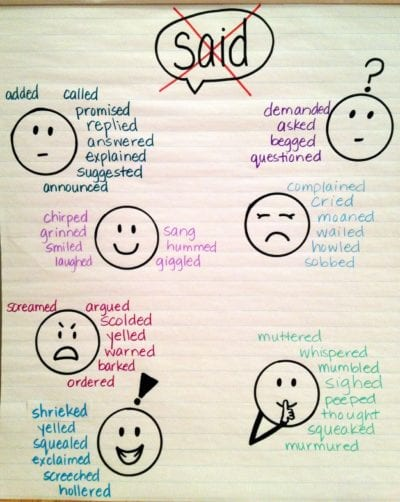 Awesome Writing Anchor Charts to Use in Your Classroom