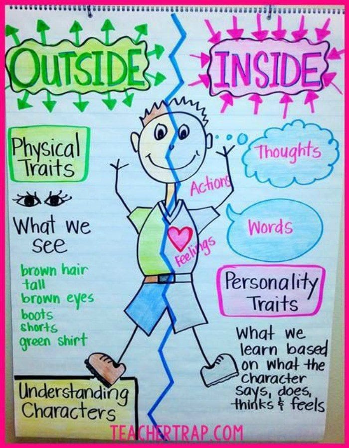 Anchor Charts 101 Why and How to Use Them, Plus 100s of Ideas
