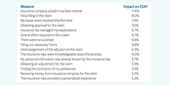 Survey Finds What Drives Satisfaction During Claims Process