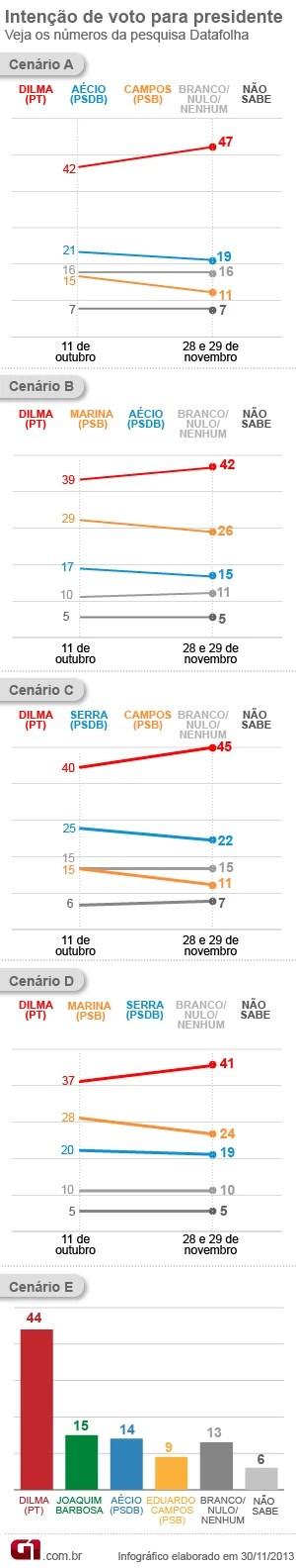 Gráfico Datafolha (Foto: G1)
