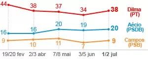 Dilma tem 38%, Aécio, 20%, e Campos, 9%, diz pesquisa Datafolha (Editoria de Arte/G1)