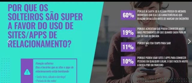 Usuários explicam por que preferem usar apps para relcionamento (Foto: Divulgação/Match Group)