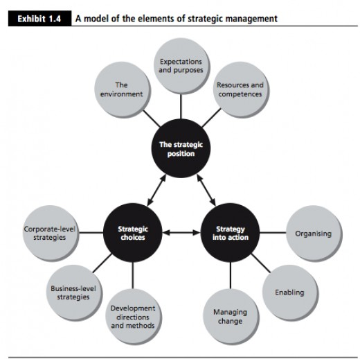 Model of the elements of strategic management Strategic Planning - standard service contract