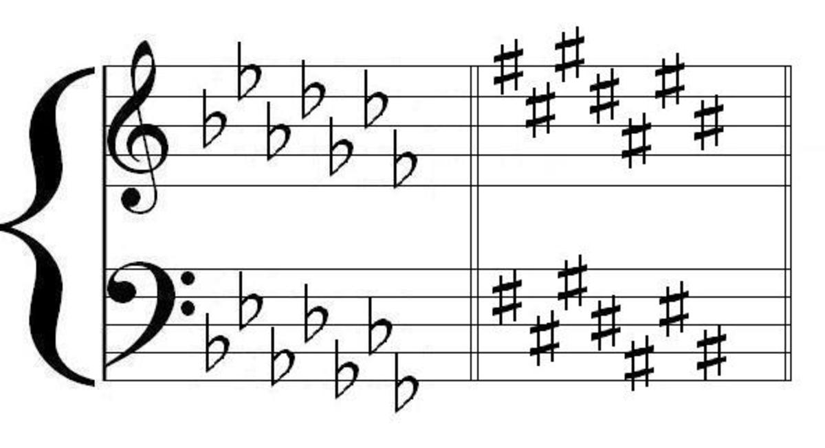 Order of sharps \ flats Music Theory Pinterest Music theory - p amp amp l statement sample