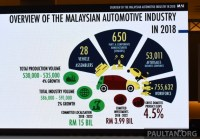 Malaysian automotive industry outlook for 2018 - growth ...