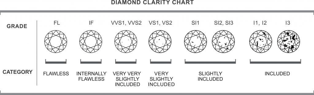 Clarity Of A Diamond - voltairediamondsie