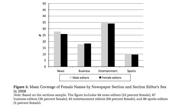 What Would It Take to Increase the Coverage of Women in the Media