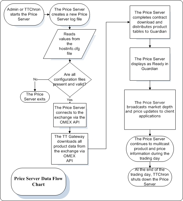 Data Flow Charts Trading Technologies