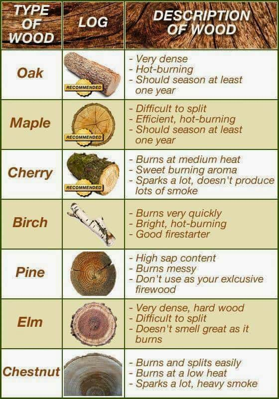 A Simple Firewood Chart To Help You Store And Burn! \u2022 AwesomeJelly