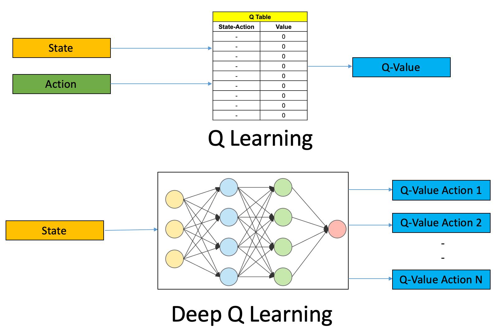 Renforce Learning Introduction To Deep Q Learning For Reinforcement Learning