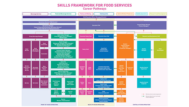 Singapore launches skills framework for food services and retail
