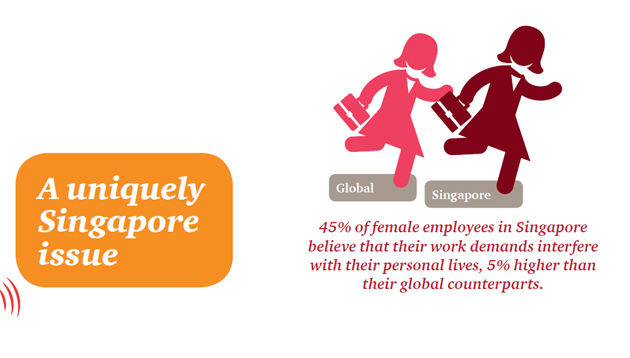A take on career aspirations of women leaders in Singapore Human