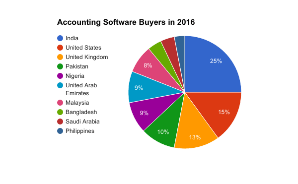 Best Small Business Accounting Software The Balance Best Accounting Software For Business In 2017 Get Free Demo