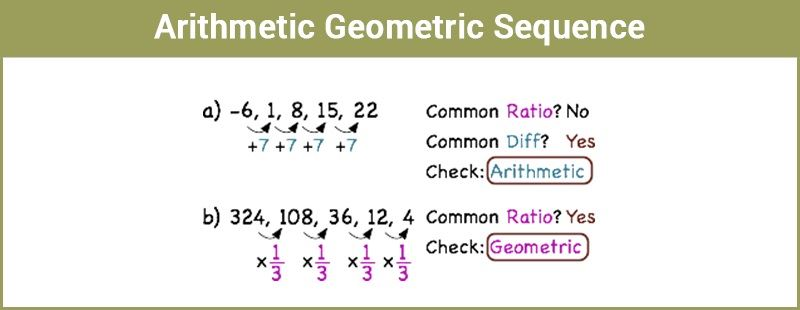 Arithmetic-Geometric Sequence along with exmaples with their mean