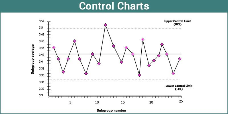 Control chart College paper Writing Service ghassignmentincwinfra