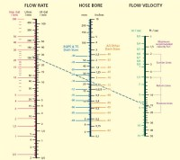 Hydraulic Hose Size Selection Chart - Flow Rate & Velocity