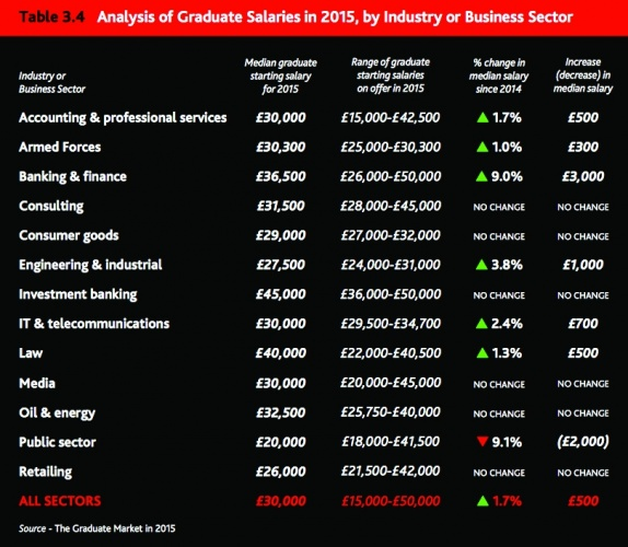 Engineering graduate salaries send a worrying message to the top
