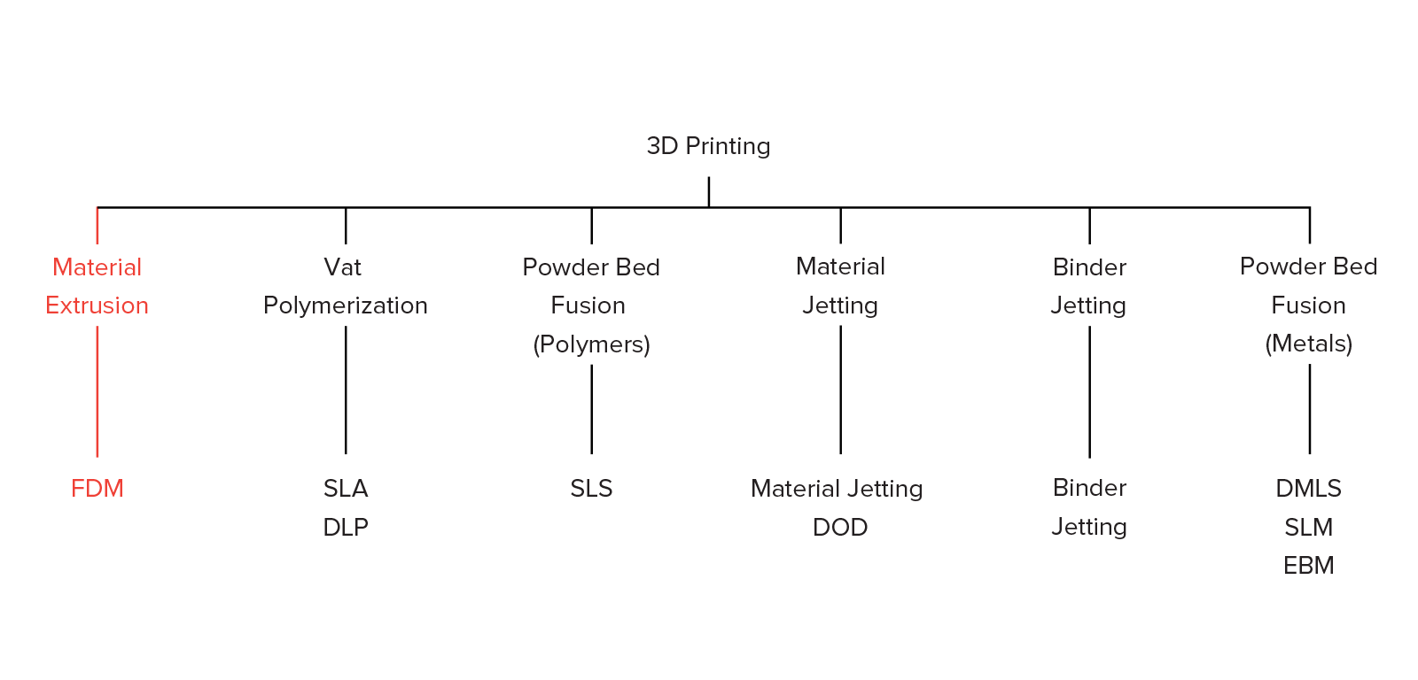 Manufacturing Methods Introduction To Fdm 3d Printing 3d Hubs