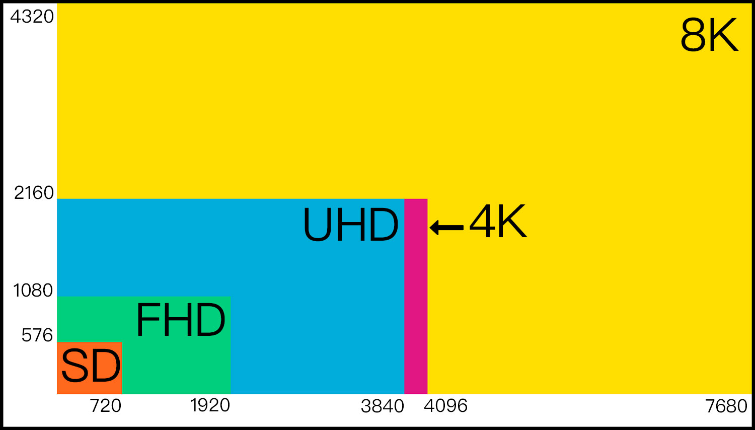 4k Uhd Whats The Difference Between Ultra Hd Uhd And 4k Dci