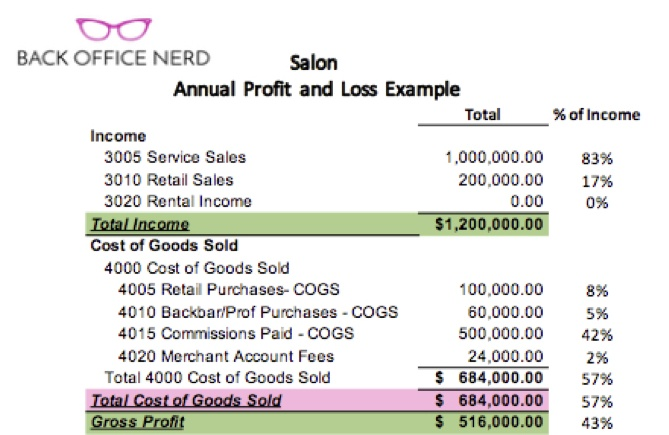Understanding A Salon Profit  Loss Report And Its Importance Phorest