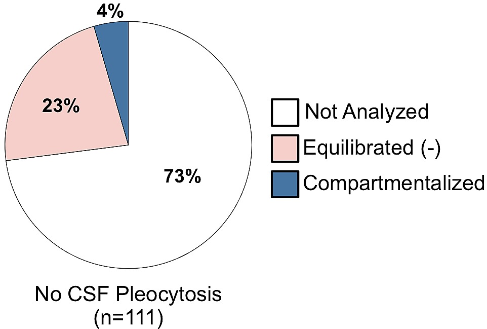 Compartmentalized Replication of R5 T Cell-Tropic HIV-1 in the