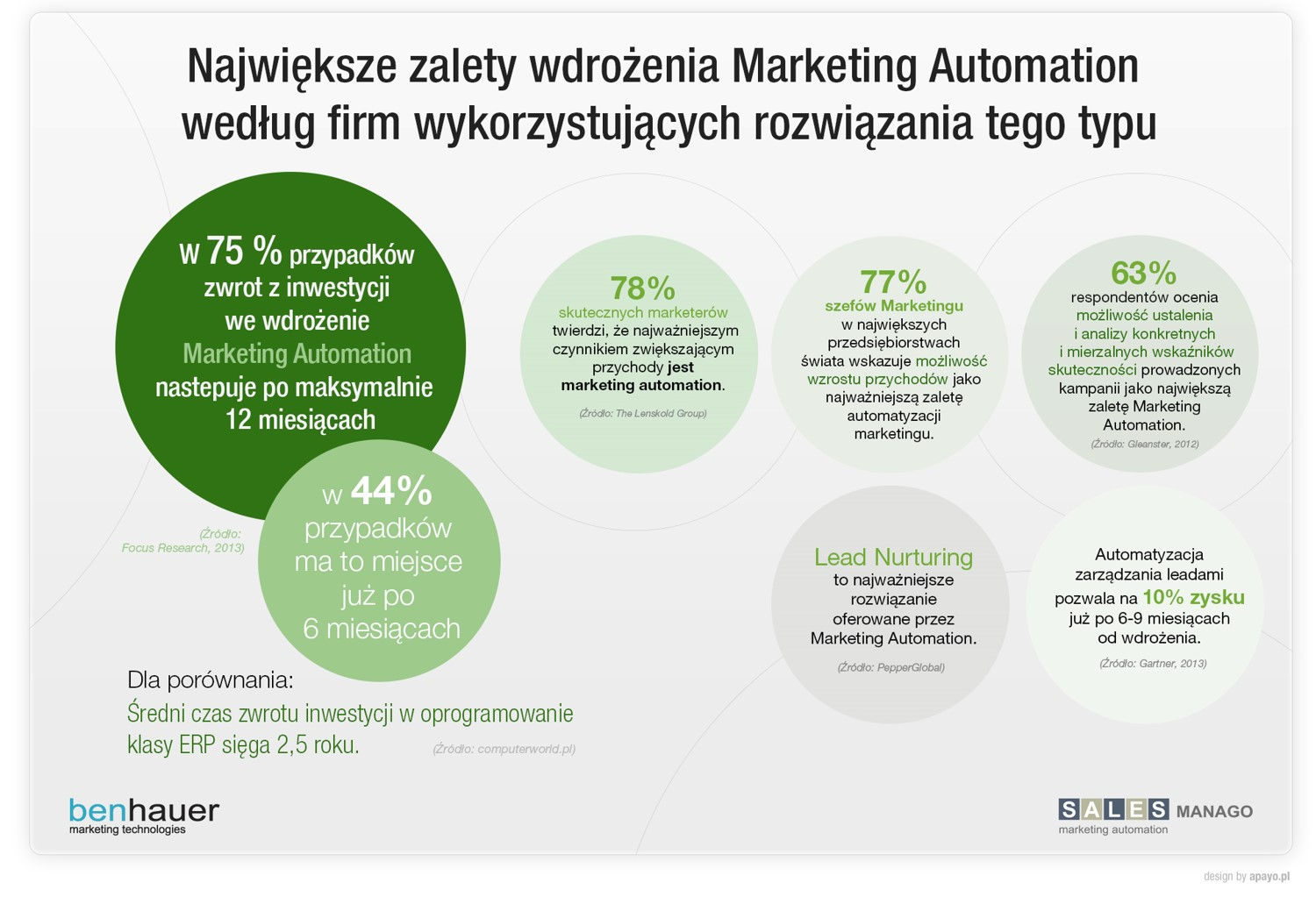 Pricing Marketing Automation E Mail Marketing Salesmanago Efekty Wdrożeń Salesmanago Marketing Automation And E Mail