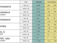 Cholesterol Levels Chart Explained - Total, LDL, HDL ...