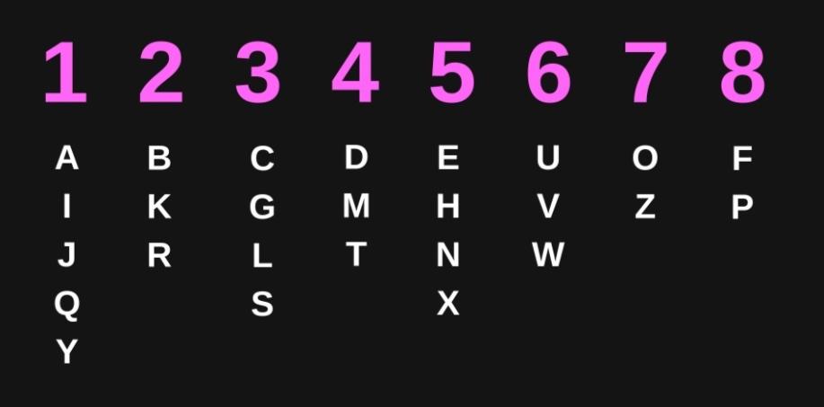 Chaldean Numerology - some conscious shit