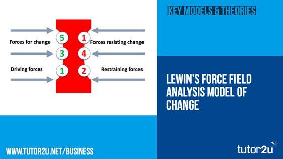 Lewin\u0027s Force Field Model (Change Management) Business tutor2u