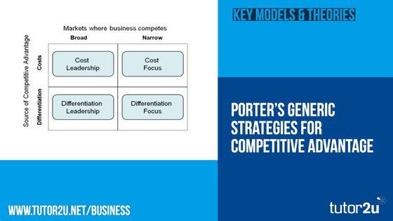 Porter\u0027s Model of Generic Strategies for\u2026 tutor2u Business - porter's three generic strategies