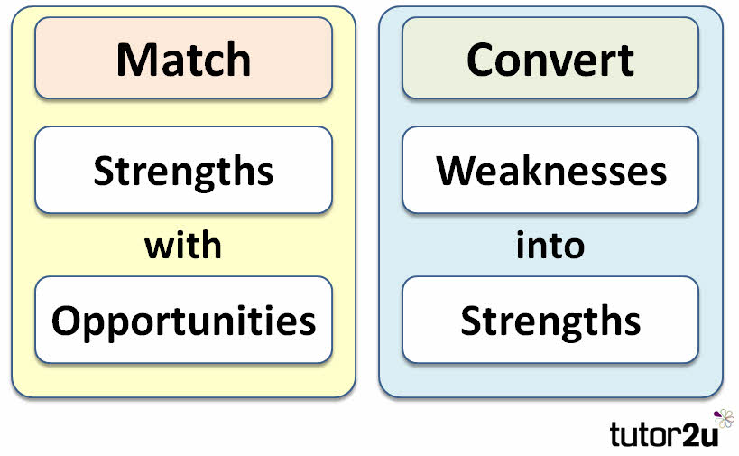 personal strengths and weaknesses list - zaxa