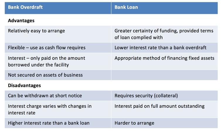 Managing Cash Flow - Bank Overdraft v Bank Loan | tutor2u Business