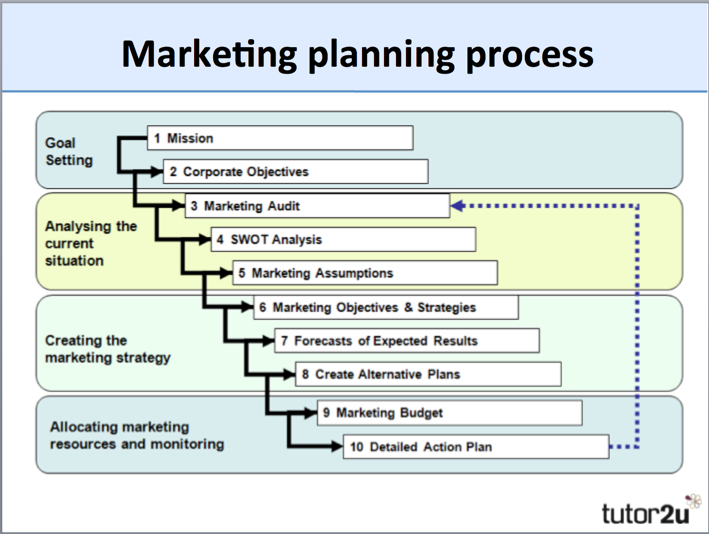 Strategic marketing planning process beats Homework Academic Writing