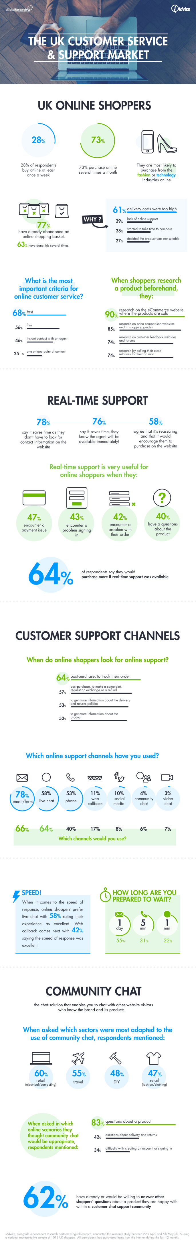 UK customer service and support market: Infographic