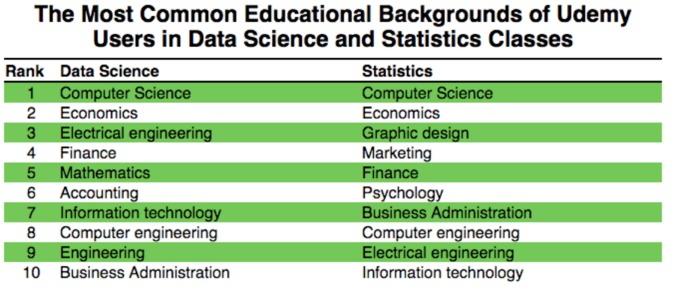 The Difference Between Data Science and Statistics - Voxxed