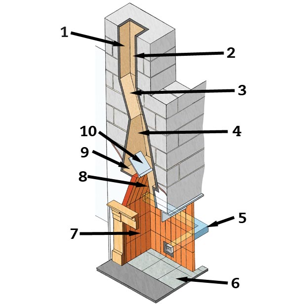 A Guide To Chimneys Homebuilding Renovating