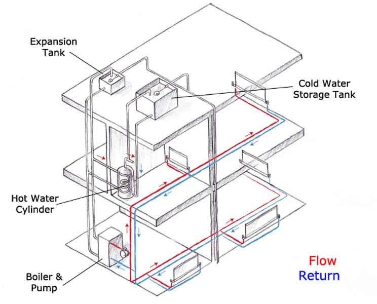 Heating Beginner39s Guide Homebuilding Renovating