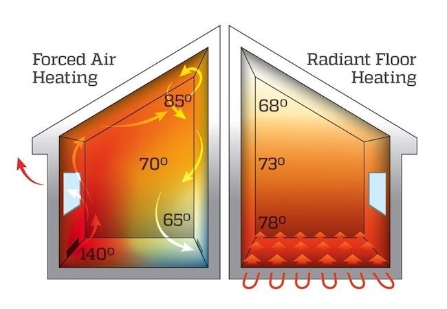 Forced Air Vs Radiant Heat Bob Vila