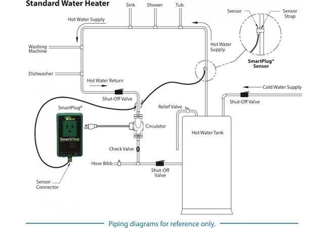 Hot Water Recirculation System Controls - Bob Vila